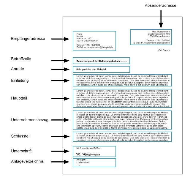 Bewerbungsschreiben kennenlernen